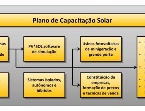 João Pessoa pode ter cursos de energia solar pela SOLARIZE.